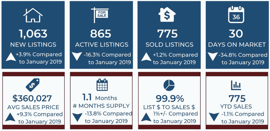 Colorado Springs real estate market report with figures and trends for January 2020