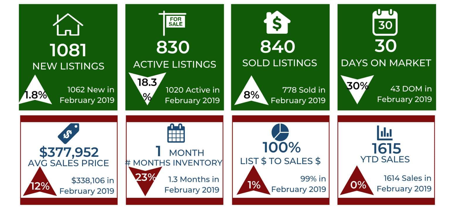 Colorado Springs Market Report for February 2020