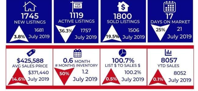 Colorado Springs housing market