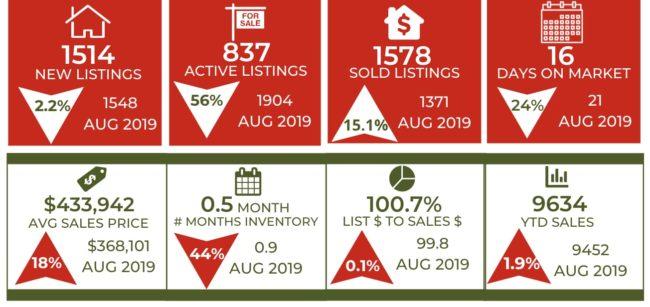 Colorado Springs housing market trends August 2020