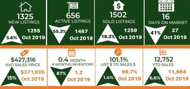 Colorado Springs Market Trends