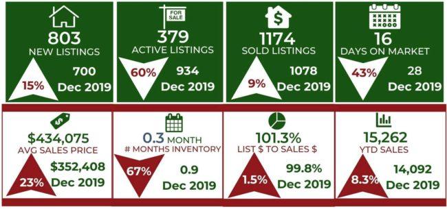 Housing Market Trends Colorado Springs December 2020