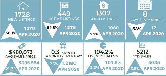 market report graph for April 2021