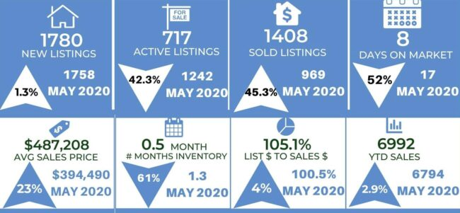 Colorado Springs housing market trends May 2021
