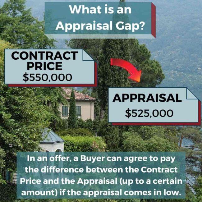 What is an Appraisal Gap?