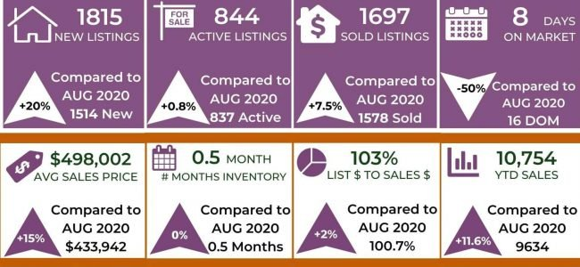 Housing Market August 2020 and 2021